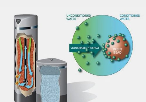 A diagram depicts one of Pentair's Pro Elite water conditioners in action.