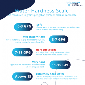 Water Hardness Scale Houston TX